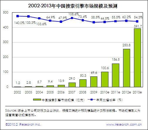 2009年中国搜索市场规模达69.6亿, 2010年将增长45%