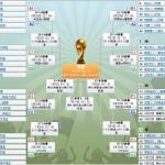 世界杯16强对阵图