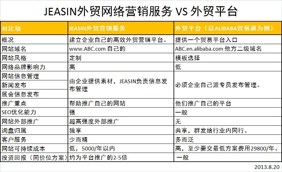 对比外贸平台,杰欣外贸网络营销优势?