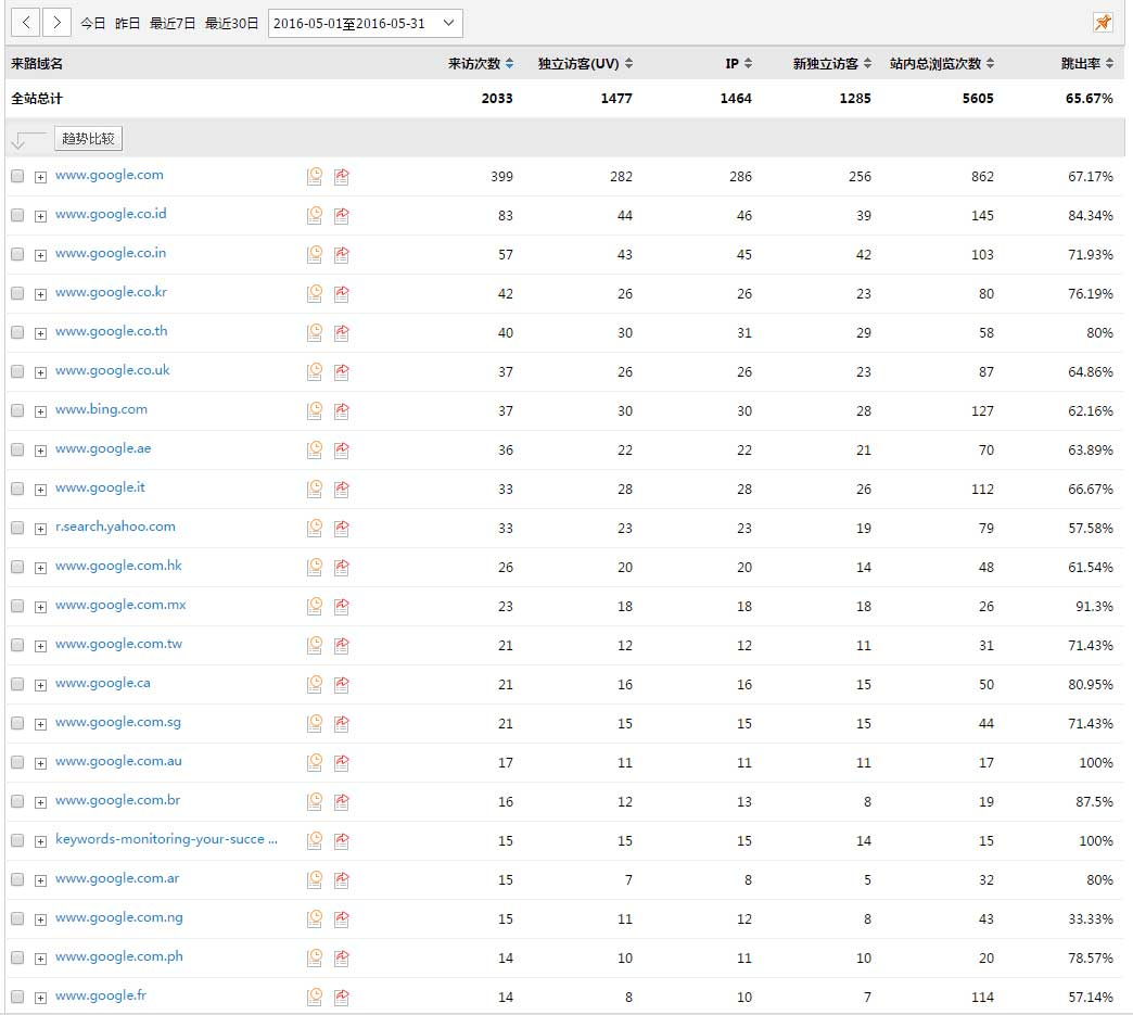 第三方网站访客统计,一个月2000个各种搜索引擎点击