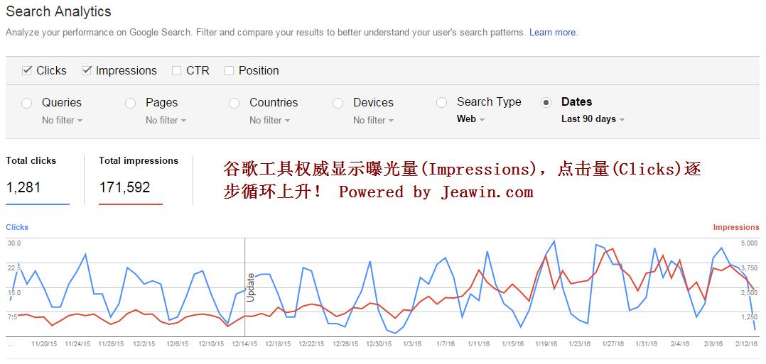 谷歌曝光量点击量逐步上升趋势
